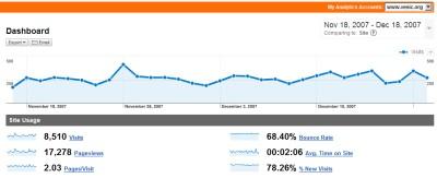 Vesic.Org - statistika za novembar 2007
