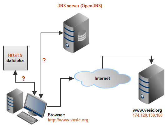 Kako radi DNS